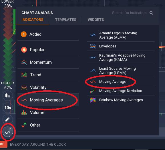 indicator of moving averages